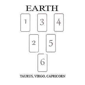 EARTH tarot spread
